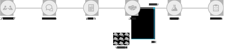 <h2>私たちはPXBマウスを用いた、</h2> <h2><strong>信頼性の高い試験サービス</strong>を提供しています</h2>